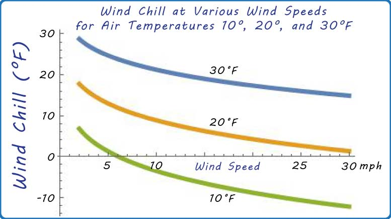wind chill at 10, 20, and 30 degrees Fahrenheit (Voxitatis)
