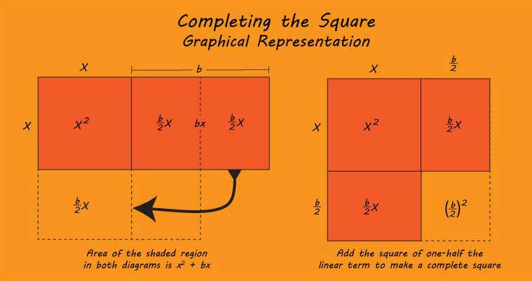 Graphical representation of completing the square to solve a quadratic equation (Voxitatis)