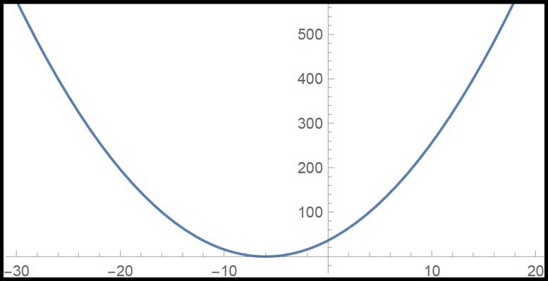 graph of parabola x^2 + 12x + 36 (Voxitatis)