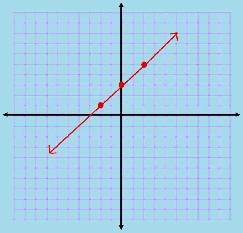 Algebra 1 PARCC question: proof of slope – Voxitatis Blog