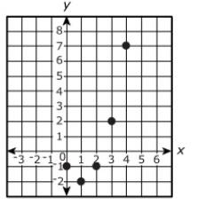 algebra 1 parcc question graph of function voxitatis blog. Black Bedroom Furniture Sets. Home Design Ideas