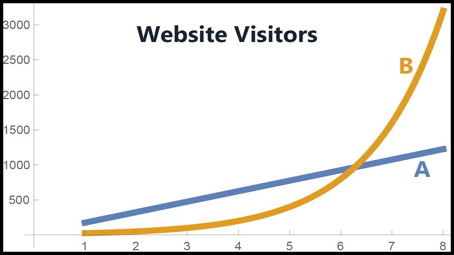 graph for PARCC algebra 1 released item 15, linear and exponential model for website visitors, plotted on coordinate axes