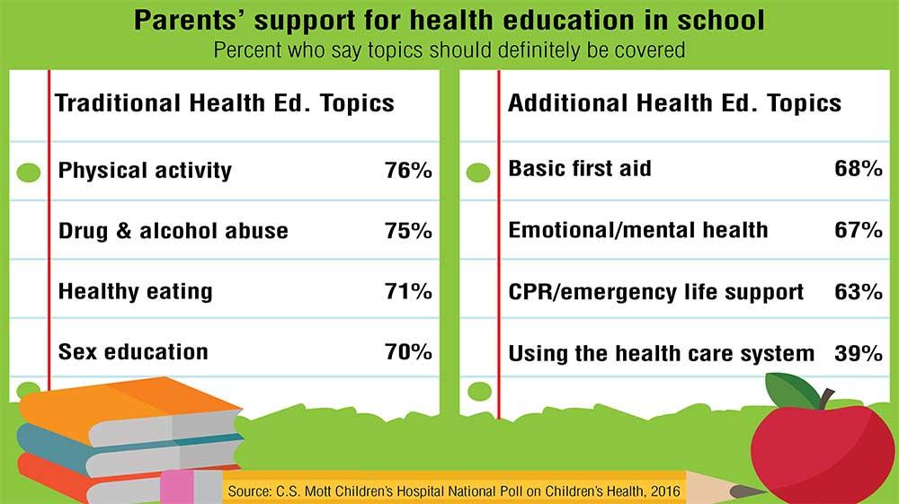 Parents want schools to cover more health topics – Voxitatis Blog