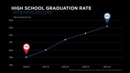 grad_rate_national_2015