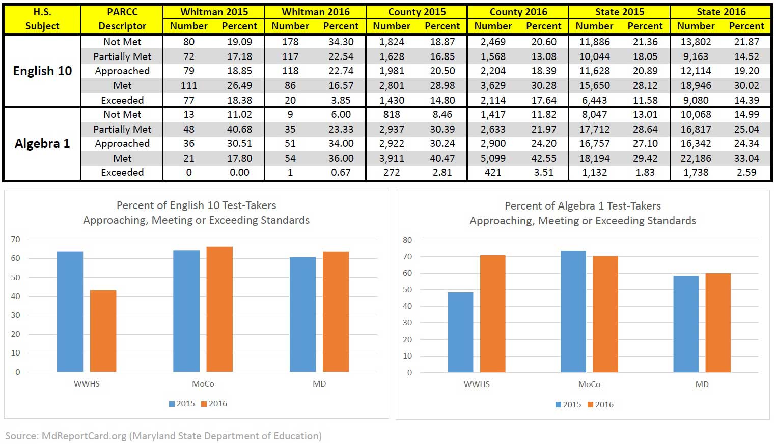 PARCC data showing anomaly at Walt Whitman High School in Bethesda, Maryland