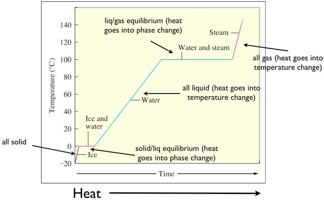 heating curve for water, Univ of Texas