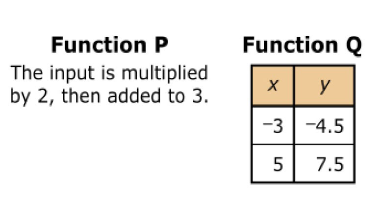 Two functions are defined. Function P is defined as follows, the input is multiplied by 2 then added to 3, and function Q is defined by a table with 2 columns and 2 rows. The first column heading is X and the second column heading is Y. First row, negative 3, negative 4.5. Last row, 5, 7.5.