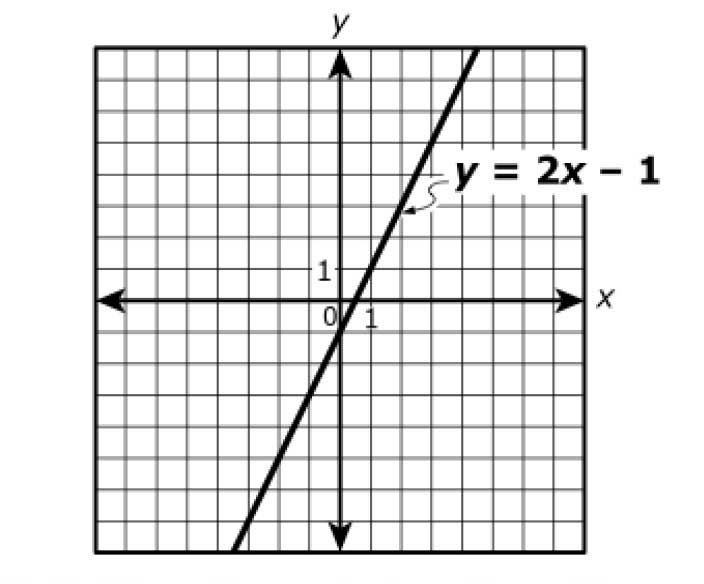 algebra 1 parcc points on a line voxitatis blog Y 2X 4 the graph of the function y 2x 1 is shown in the coordinate plane