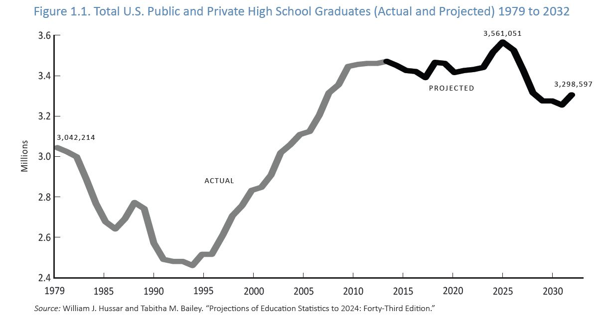 School Enrollment Numbers Ride Rhode Island