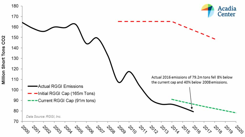 RGGI carbon emissions from Acadia Center
