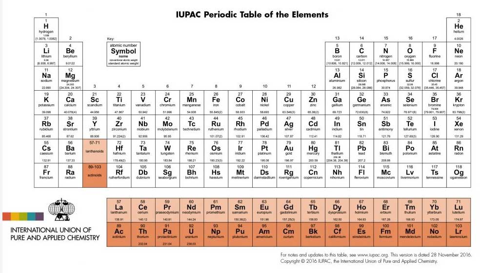 New elements up to 118 now get names voxitatis blog new elements that were discovered in january according to the website for north carolina based iupac but the official naming occurred only yesterday urtaz Images