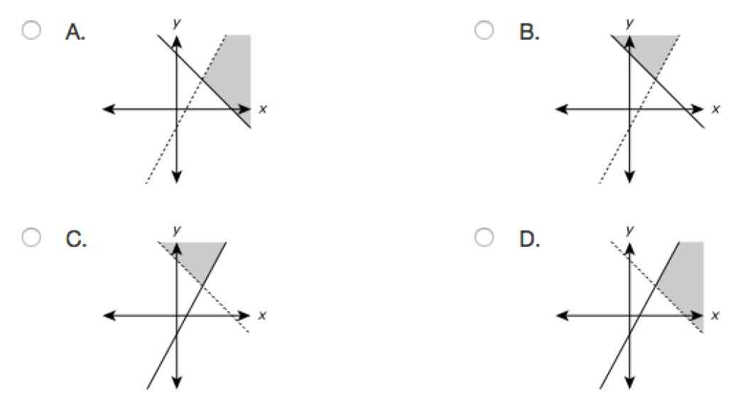 algebra 1 parcc  graphing inequalities  u2013 voxitatis blog