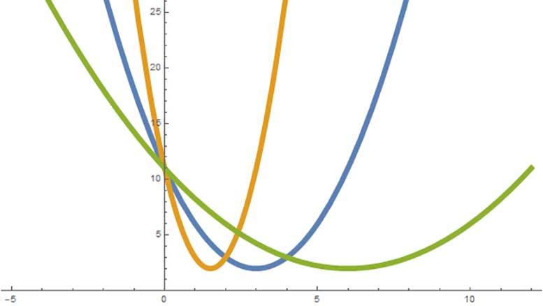Algebra 1 PARCC: Where's the parabola? – Voxitatis Blog